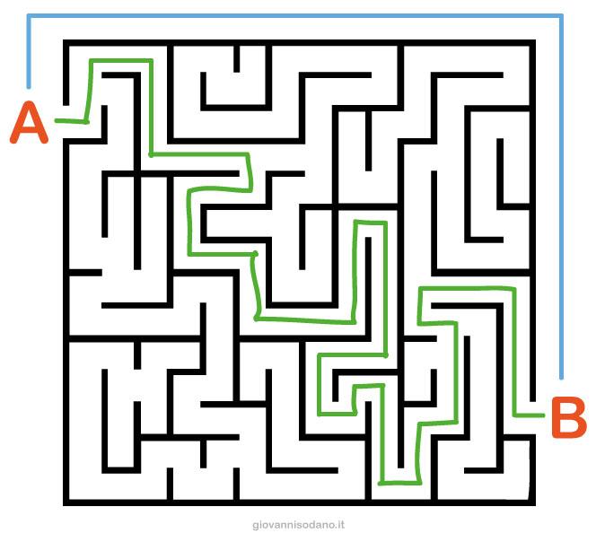 Rappresentazione pensiero lineare e creativo. Labirinto con due strade per risolverlo.